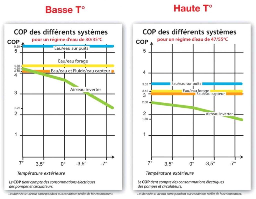 COP d'une pompe à chaleur aérothermie en fonction de la température de chauffage et de la température extérieure