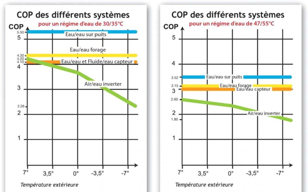 Comparatif entre pompes à chaleur aérothermie, géothermie, aquathermie, chauffage tout électrique et chauffage au fioul