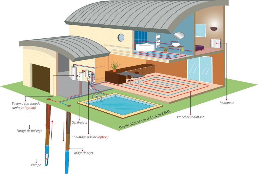 Pompe à chaleur à aquathermie avec double dorages - schéma d'installation