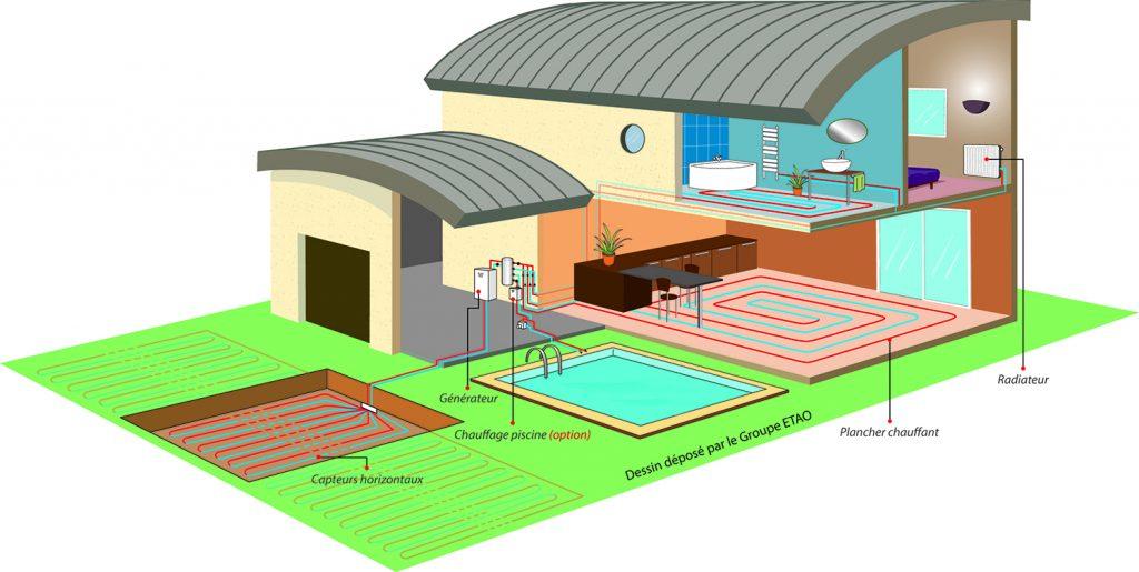 Pompe à chaleur à géothermie horizontale - schéma d'installation