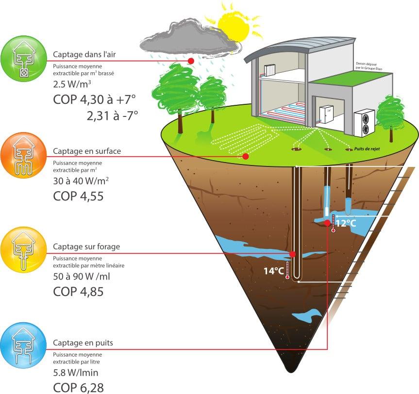 Pompe à chaleur à aquathermie - schéma d'installation