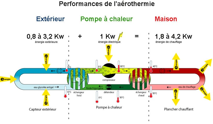 Coefficient de performance d'une pompe à chaleur aérothermie