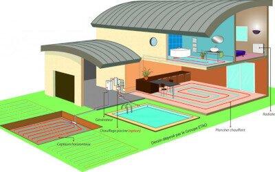 Fonctionnement d'une pompe à chaleur géothermique avec captage horizontal