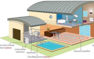 Fonctionnement d'une pompe à chaleur aérothermique