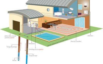 Fonctionnement d'une pompe à chaleur aquathermique