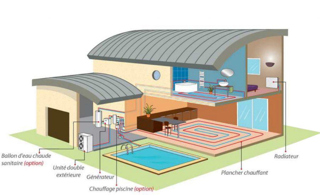 Schéma d'nstallation d'une pompe à chaleur aérothermique Air/Eau.