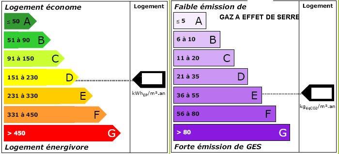 Diagnostique performance énergétique Gaz à effet de serre